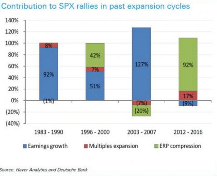 ¿Qué parte de la subida del S&P500 la ha causado la Fed? | Top Noticias | Scoop.it