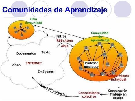 Aprendizaje en línea: el cambio! | Organización y Futuro | Scoop.it