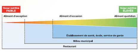 Les Villes peuvent agir: faciliter l'accès à des aliments sains dans leurs installations | saine habitude de vie | Scoop.it