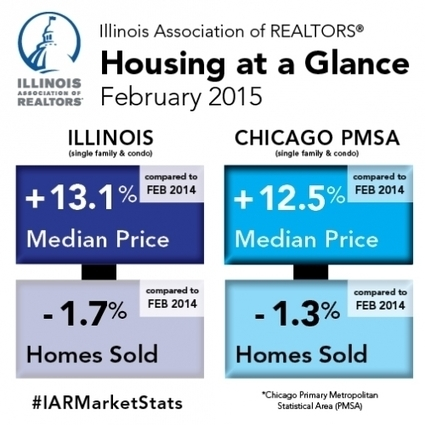 Illinois and Chicago area home prices surge higher in February | Real Estate Plus+ Daily News | Scoop.it