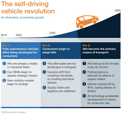Ten ways #autonomousDriving could redefine the automotive world via @McKinsey | Digital Transformation of Businesses | Scoop.it