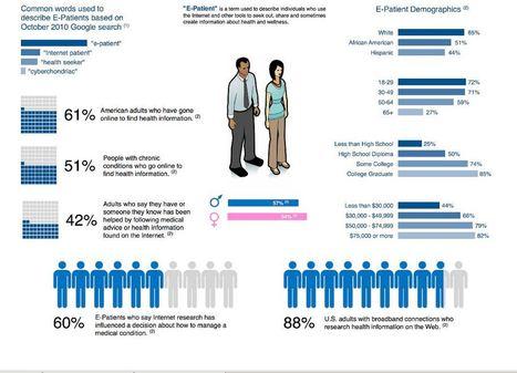 La tecnología transforma la relación de los pacientes con los médicos. Jornadas #esAST15 | COMSalud | eSalud Social Media | Scoop.it