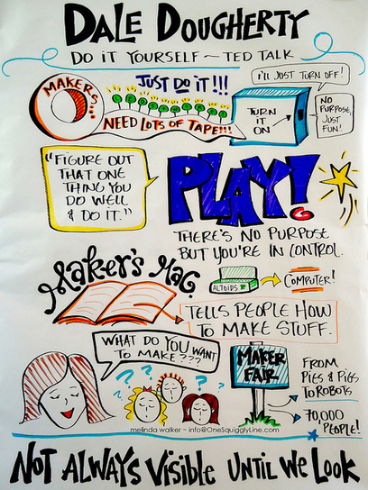 Visual Notes: Dale Dougherty TEDxUSC - Do it Yourself | Visual Notes | Scoop.it