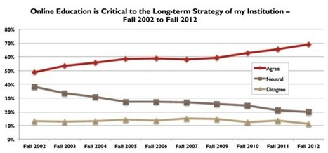 Colleges Are Warming Up to Online Learning (Teachers Are Not) | Aprendiendo a Distancia | Scoop.it
