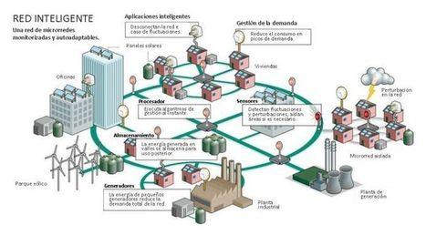 Fonaments de l'Smart Grid | Smart cities | Scoop.it