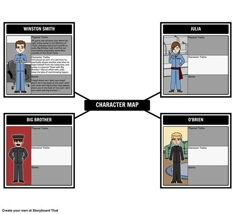 Character Map | Literary Characters | Characterization | edu-trip | Scoop.it