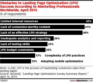 How Can Marketers Improve Landing Page Optimization? #marketing | MarketingHits | Scoop.it