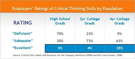 Top Skills for the Most In-Demand Jobs in 2013 | Pearson's Critical Thinking Blog | Good Advice | Scoop.it
