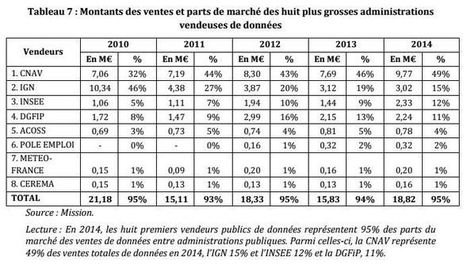 20 millions d'euros dépensés en 2014 pour l'échange de données entre acteurs publics | Marketing et management  public | Scoop.it