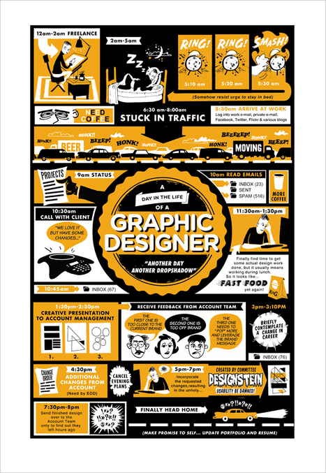 A Day in the Life of a Graphic Designer | Infographics for English class | Scoop.it