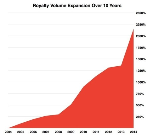 How To Get All of the Royalties You Never Knew Existed | The New Business of DIY Music | Scoop.it