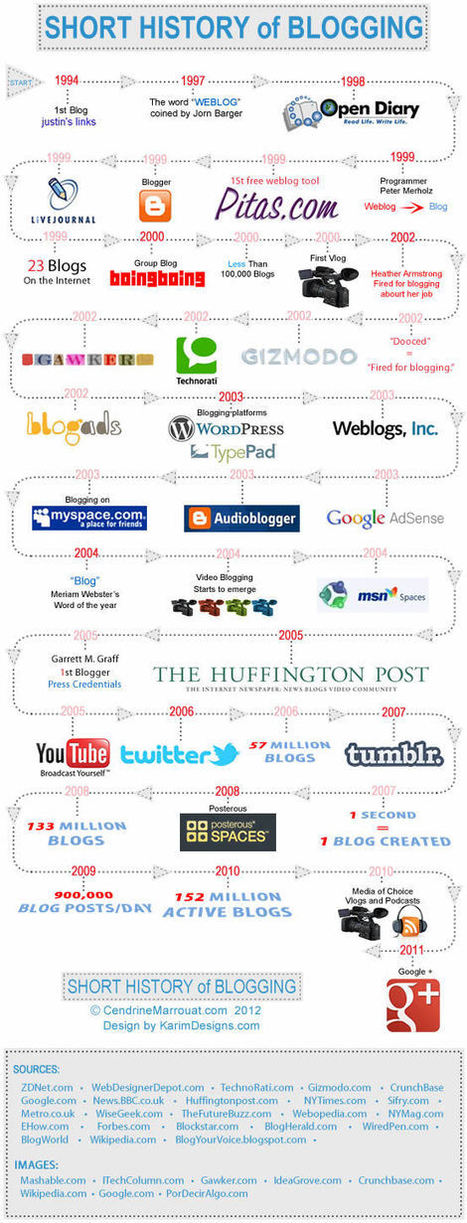 Blogging - A History: Infographic | Social Media Tips, News, and Tools | Scoop.it