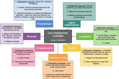 Les intelligences multiples | Intelligences Multiples | Scoop.it