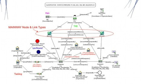 The NSA has been creating maps of American citizens' social networks s | Location Is Everywhere | Scoop.it