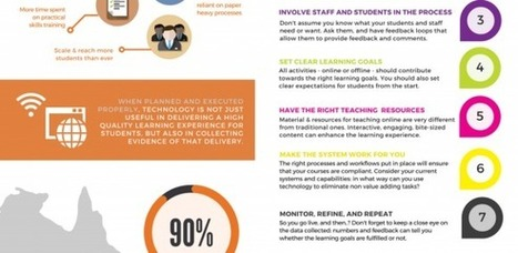 Making Blended Learning Work Infographic - e-Learning Feeds | Aprendiendo a Distancia | Scoop.it