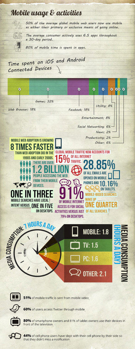 Mobile Market Trends Infographic – Usage, Mcommerce, Advertisement | Latest Technology Trends | Scoop.it