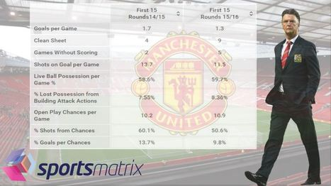 Are Manchester United Really Better this Season than Last? | Football | Scoop.it