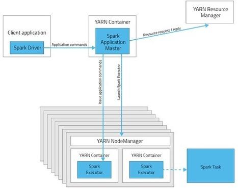 Apache Spark Resource Management and YARN App Models | EEDSP | Scoop.it