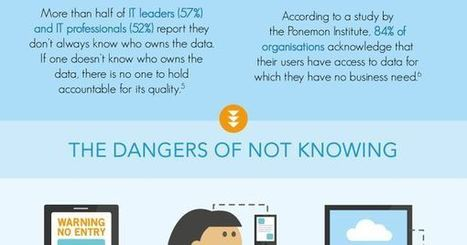 Do You Know Where Your #Data Is? #infographic | Digital Asset Protection | Scoop.it