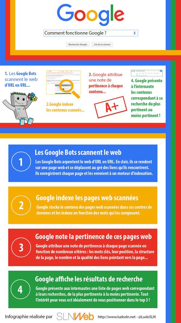 Comment fonctionne Googlebot ? Petit rappel pour tout le monde ! [Infographie] | Search engine optimization : SEO | Scoop.it