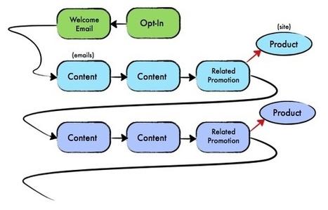 bait-and-hook.jpg (589x377 pixels)   Info graph, Chard   Scoop.it