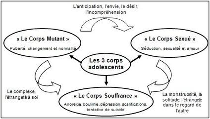 Les trois corps adolescents : traitements linguistiques automatiques et   Construction d'ontologie à partir de textes   Scoop.it