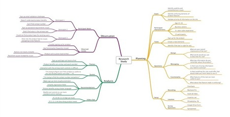 Using Mind Maps for UX Design: Part 2 - Research Maps | UXploration | Scoop.it