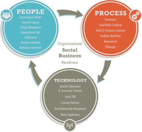 The 3 Building Blocks of Social Business Evolution | Social Media Marketing Process | Scoop.it