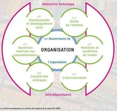 La responsabilité sociétale des entreprises répond à la norme ISO ... - Marais.Evous.fr   Responsabilité Sociétale des Entreprises   Scoop.it