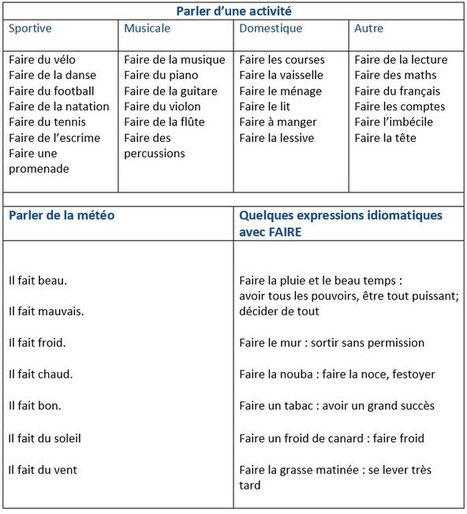 Expressions avec le verbe faire   FLE : Grammaire, Vocabulaire et divers   Scoop.it
