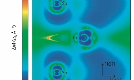 Researchers prove that magnetism can control heat and sound | Amazing Science | Scoop.it