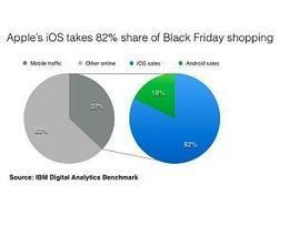 Android Losing Big to Apple's iOS in Black Friday Shopping Frenzy - Apple Balla | Hot Technology News | Scoop.it