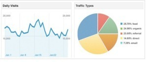 Google gives marketers more control over content analytics | Website Analytics | Scoop.it
