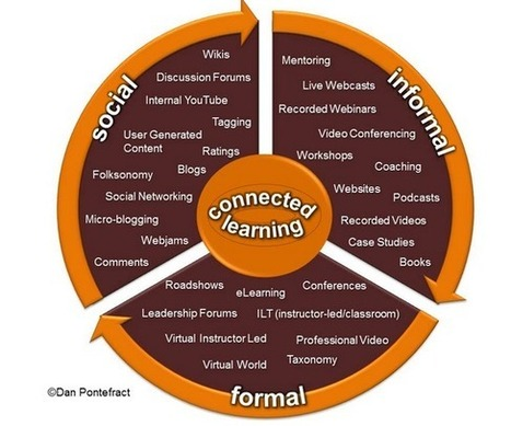 Teachers Guide to The 21st Century Learning Model : Connected Learning | Young Adult and Children's Stories | Scoop.it