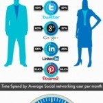 #Infographic - Social Network User Activity Stats | Social Media Resources & e-learning | Scoop.it
