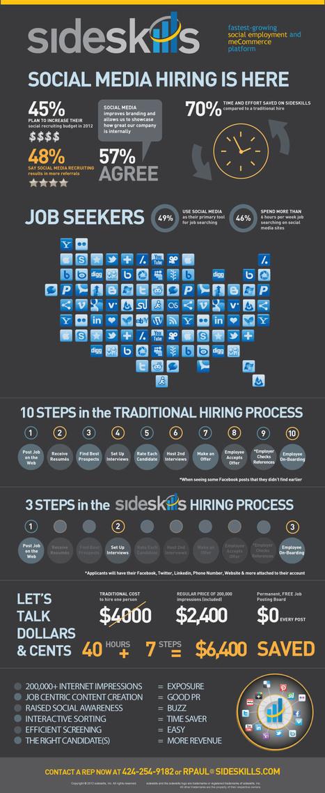 Social Media Hiring | Visual.ly | Allround Social Media Marketing | Scoop.it
