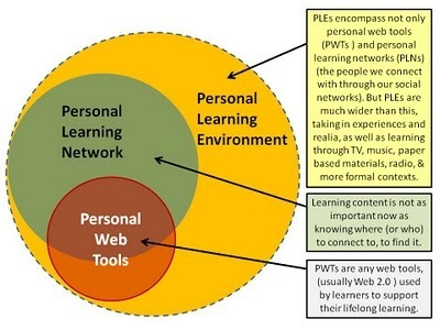 Learning with 'e's: Anatomy of a PLE | PLEs, PLNs | Scoop.it