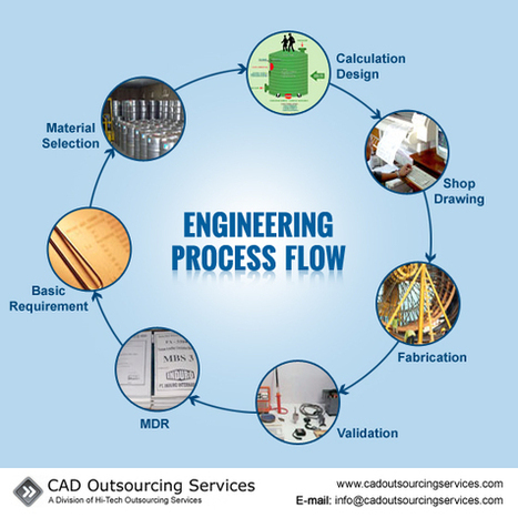Why is Streamlined Engineering Process Flow Important?   CAD Outsourcing Services   Scoop.it