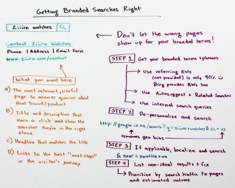 How To Get Branded Searches Right | Online Marketing Resources | Scoop.it