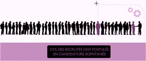 Candidature spontanée, vieux truc pour un emploi... ah bon ? | l'emploi | Scoop.it