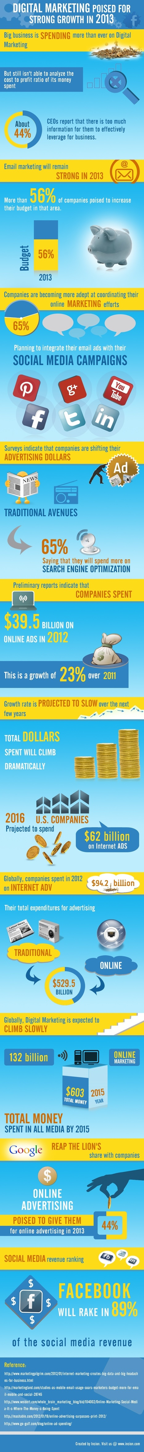 Growth of digital marketing in 2013 [Infographic] | MarketingHits | Scoop.it
