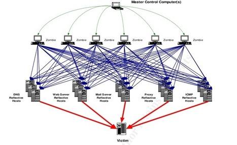 Ciberseguridad GITS Informática: Hackers, Hacking Ético y Hacktivismo, Privacidad y Delitos Telemáticos | Aprendiendo a Distancia | Scoop.it