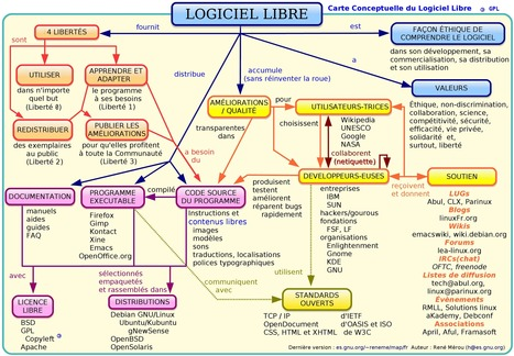 Une carte conceptuelle pour comprendre le logiciel libre | Time to Learn | Scoop.it