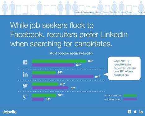 Social Media Recruiting is a Fallacy | LinkedIn | All Things HR and Social Media: Social recruiting, ERPs, Employer Brand...etc. | Scoop.it