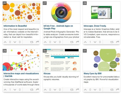 46 Tools To Make Infographics In The Classroom | Integração curricular das TIC | Scoop.it