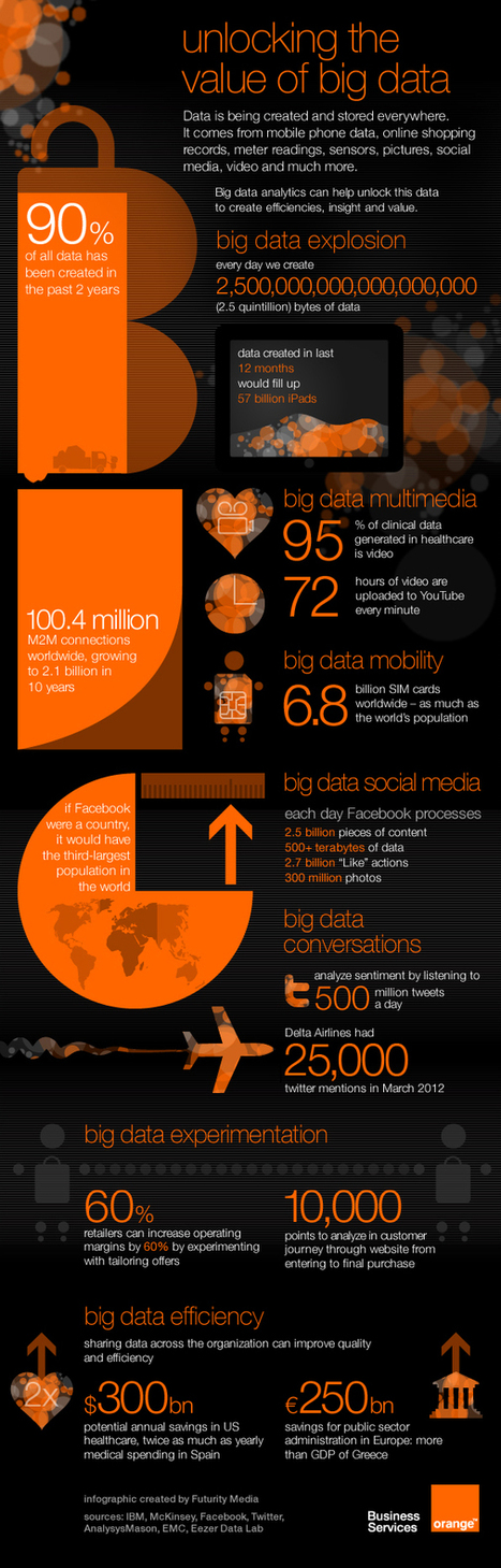infographic: unlocking the value of big data - enterprising business blog   Big Data:  Innovation, Application, and Trends   Scoop.it