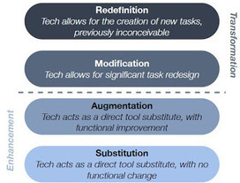 Supercharge student learning with the SAMR model! | Education | Scoop.it