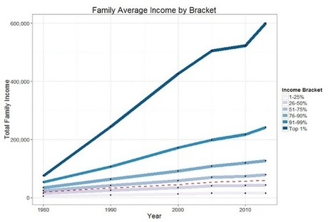 Econometrics by Simulation: The Unreported War On America's Poor   R for Journalists   Scoop.it
