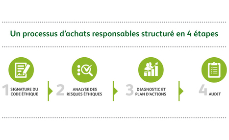 Les achats responsables chez HEINEKEN France | Sustainable Procurement News | Scoop.it