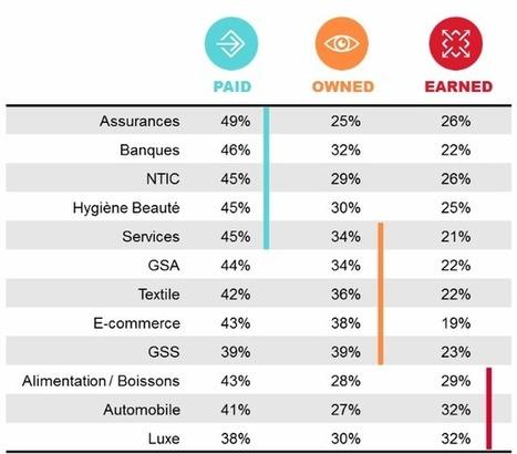 Digital : quelles sont les 10 marques les plus présentes dans la vie des Français ? [Etude] | Digital, numérique, marketing, transformation | Scoop.it